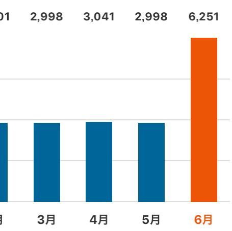 携帯料金のグラフ