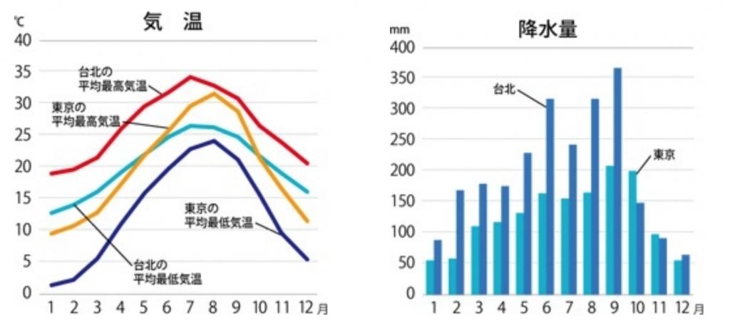台北の年間気温