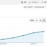 ブログ初心者が雑記ブログを1年やって獲得したPVと収益を公開