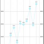 SwiftでCocoaPodsを使う手順メモとios-chartsでグラフ表示