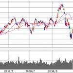 株式投資の取引結果と資産推移(2018年10月31日)