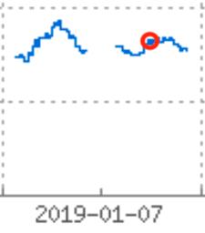 サンバイオのデイトレードチャート