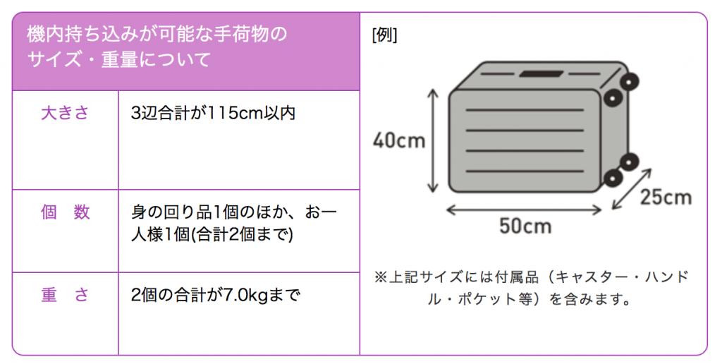ピーチの手荷物のサイズ制限