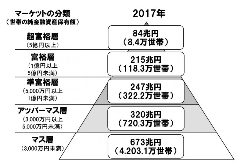 世帯べつの金融資産保有額