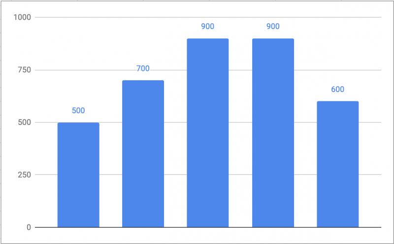 フリーランスエンジニアの年収推移グラフ