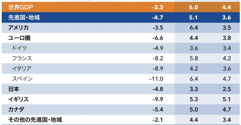 世界の2021年の経済成長見通し