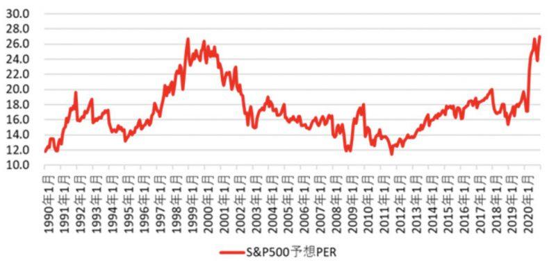 S&P500の1990年から2020年までのRER