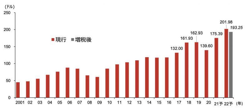 S&P500の2001年から2022年までのEPS