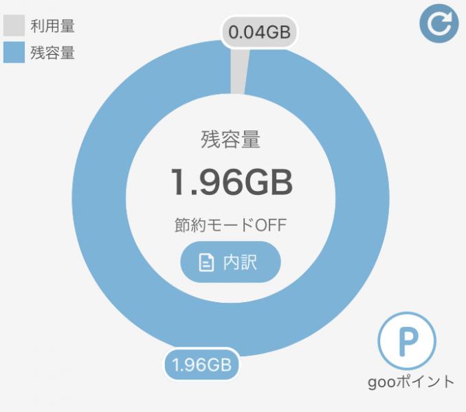 OCNのデータ使用量