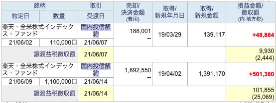楽天・全米株式インデックスファンドの売却結果